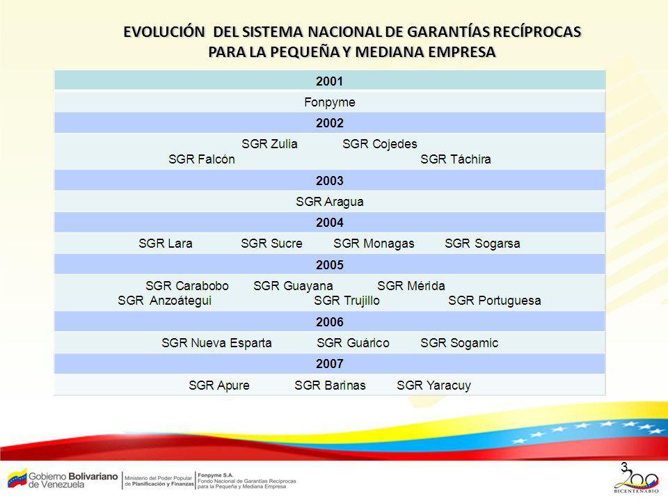 EVOLUCIÓN DEL SISTEMA NACIONAL DE GARANTÍAS RECÍPROCAS PARA LA PEQUEÑA Y MEDIANA EMPRESA