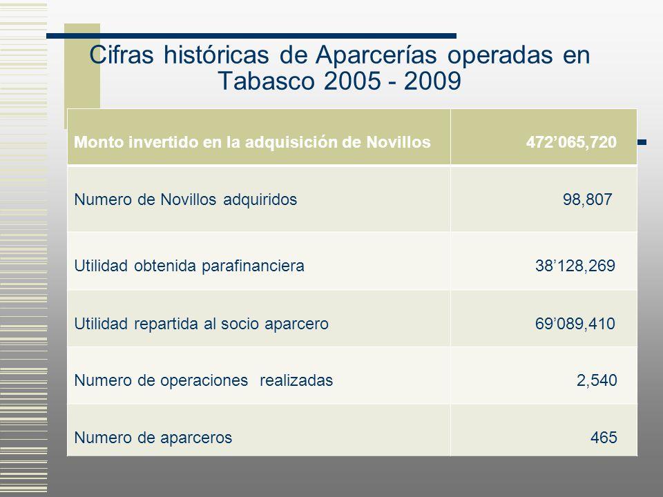 Cifras históricas de Aparcerías operadas en Tabasco 2005 - 2009