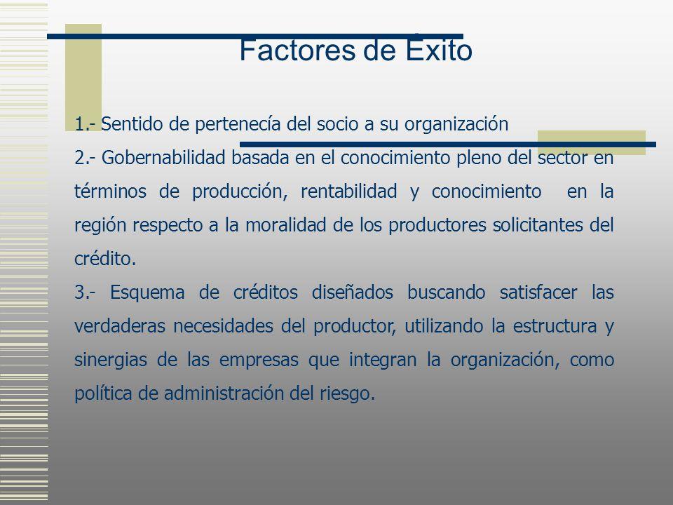 Factores de Éxito 1.- Sentido de pertenecía del socio a su organización.