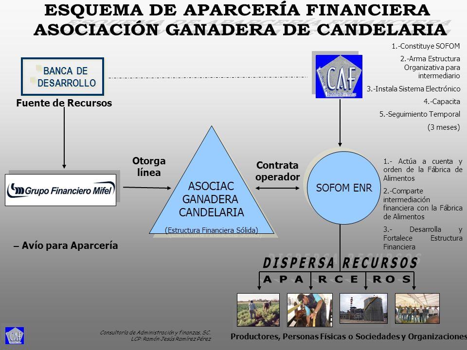 ESQUEMA DE APARCERÍA FINANCIERA ASOCIACIÓN GANADERA DE CANDELARIA