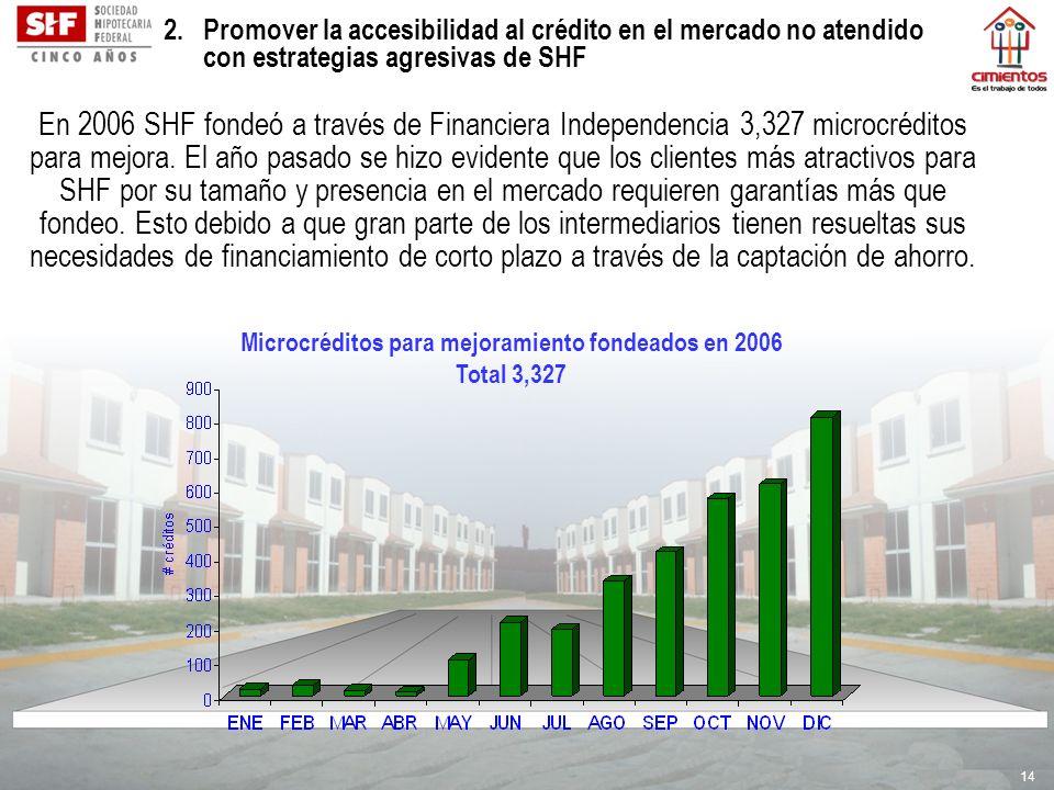 Microcréditos para mejoramiento fondeados en 2006