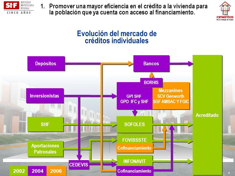 Evolución del mercado de créditos individuales