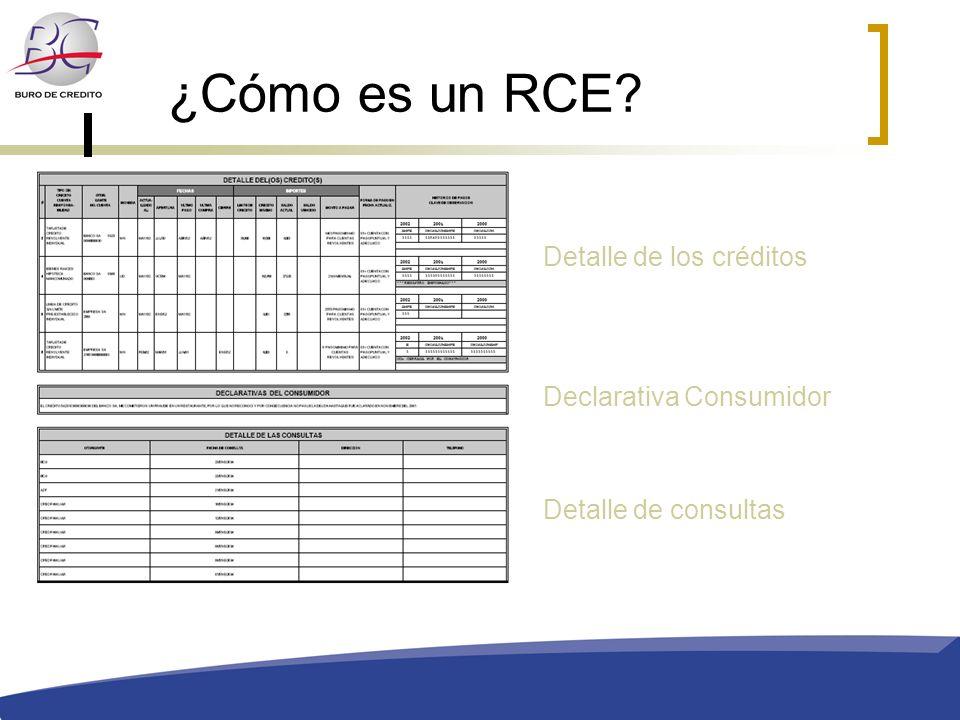 ¿Cómo es un RCE Detalle de los créditos Declarativa Consumidor