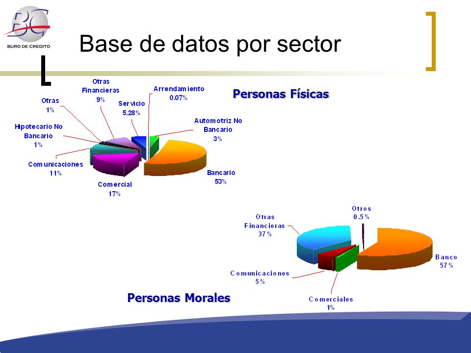 Base de datos por sector