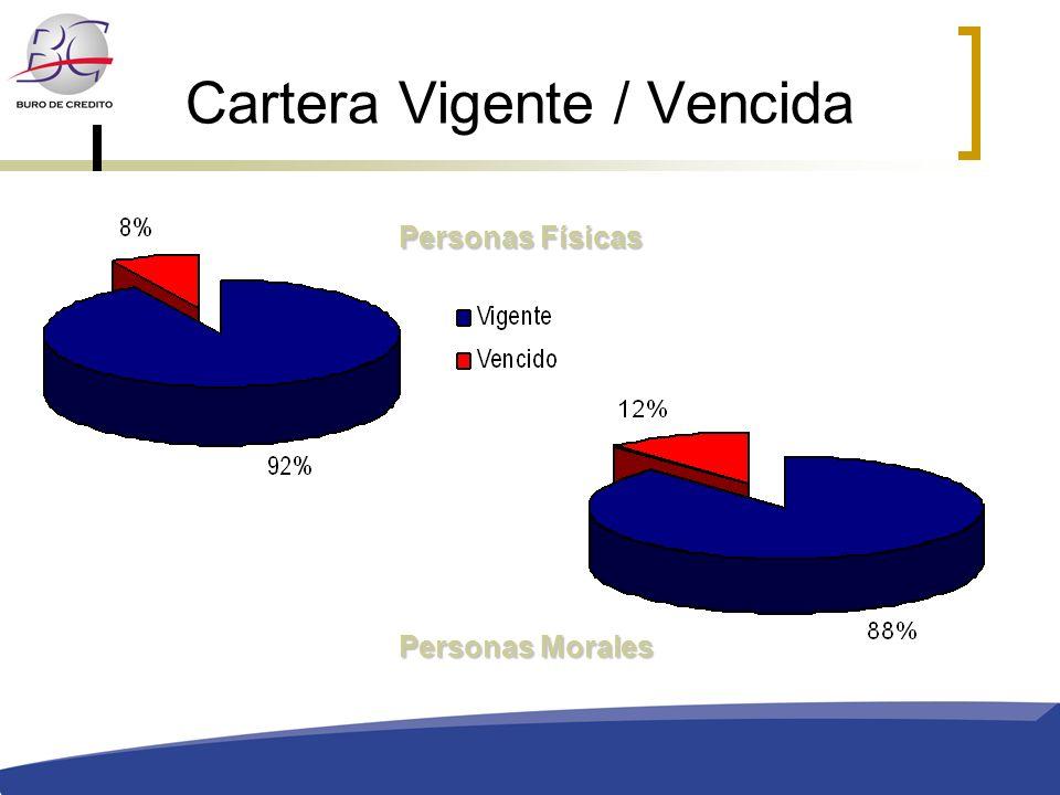 Cartera Vigente / Vencida