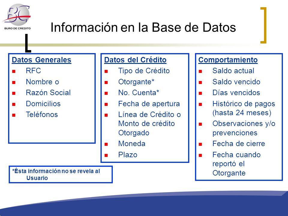 Información en la Base de Datos