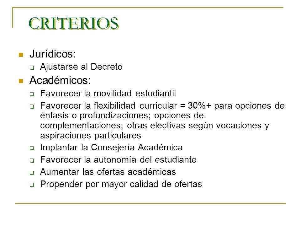 CRITERIOS Jurídicos: Académicos: Ajustarse al Decreto