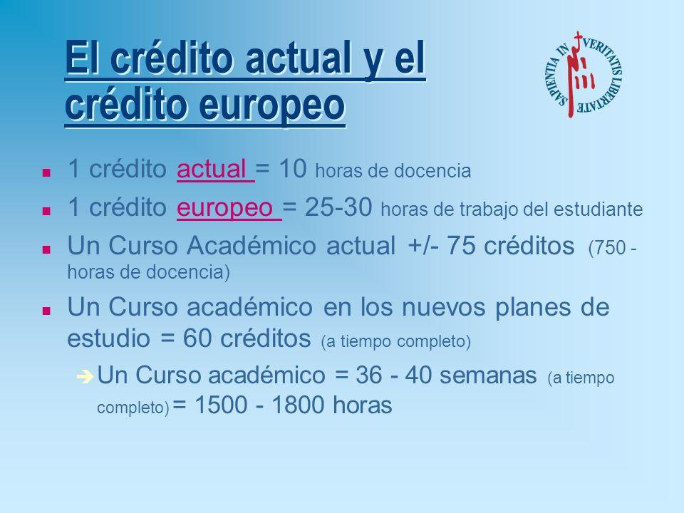 El crédito actual y el crédito europeo