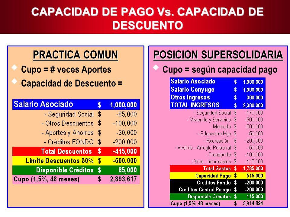 CAPACIDAD DE PAGO Vs. CAPACIDAD DE DESCUENTO