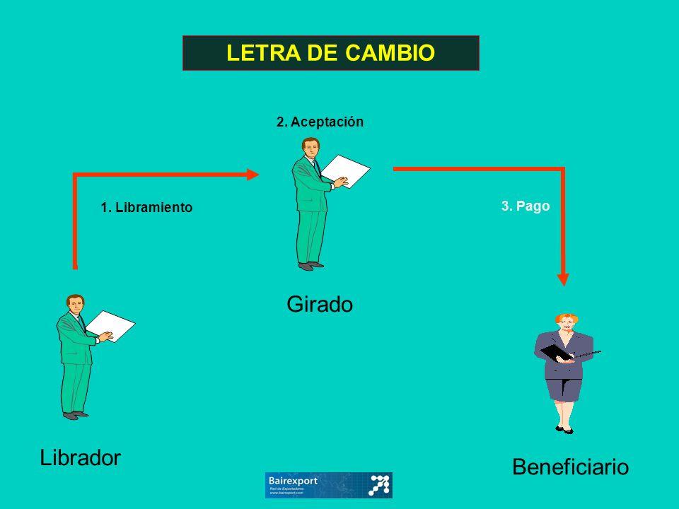 LETRA DE CAMBIO Girado Librador Beneficiario 2. Aceptación