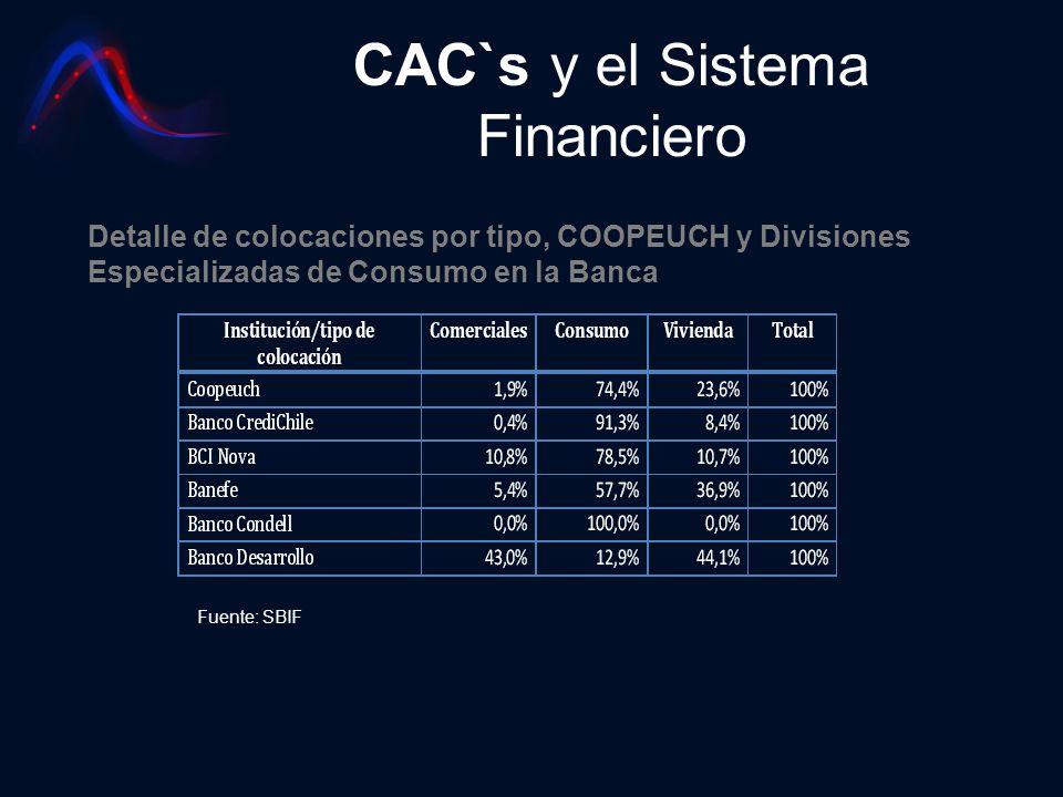 CAC`s y el Sistema Financiero