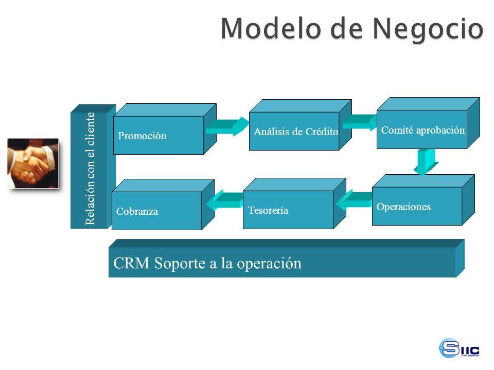 Modelo de Negocio CRM Soporte a la operación Relación con el cliente