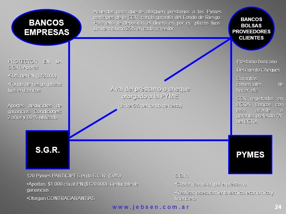 BANCOS EMPRESAS S.G.R. PYMES