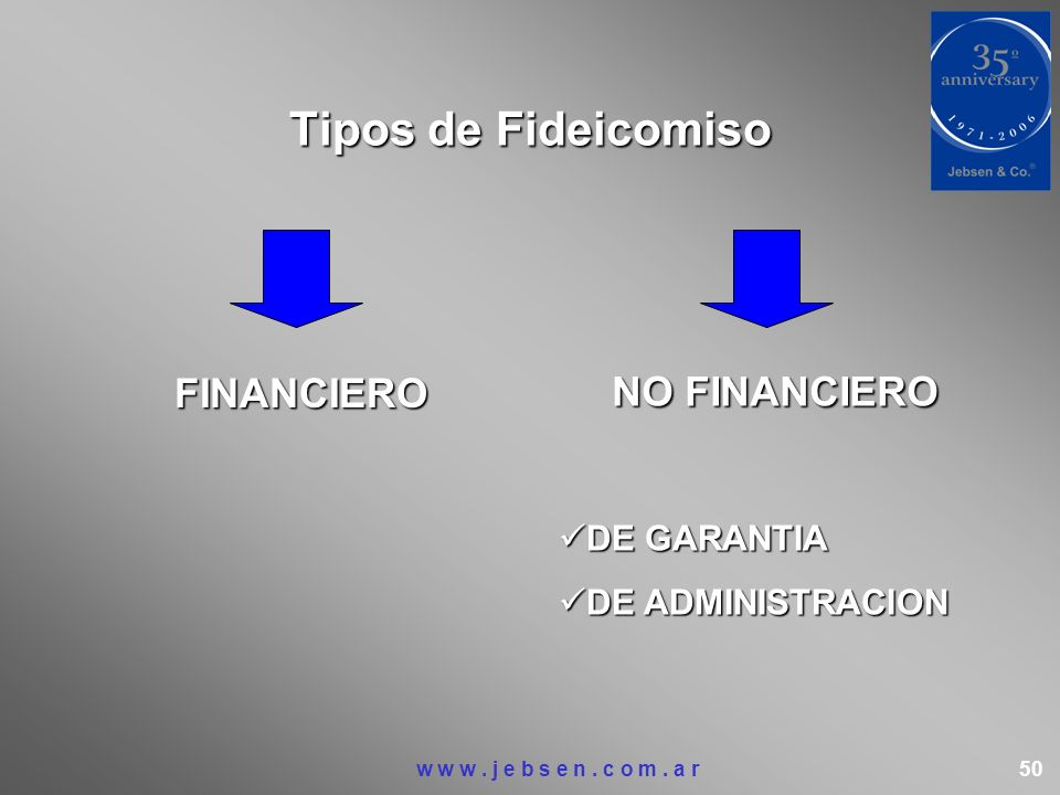 Tipos de Fideicomiso NO FINANCIERO FINANCIERO DE GARANTIA