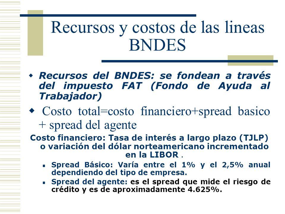 Recursos y costos de las lineas BNDES