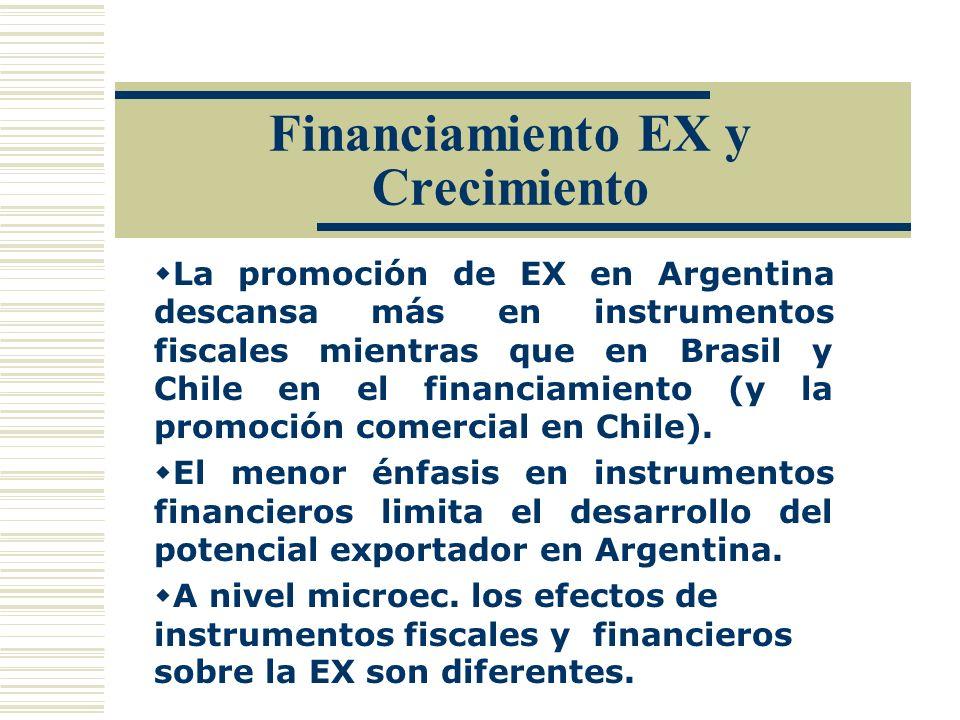 Financiamiento EX y Crecimiento