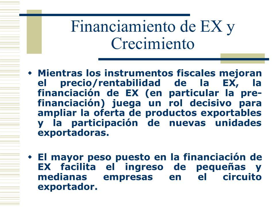 Financiamiento de EX y Crecimiento