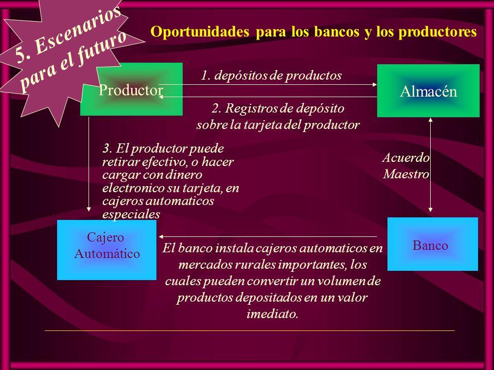 Oportunidades para los bancos y los productores