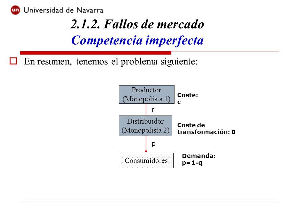 2.1.2. Fallos de mercado Competencia imperfecta