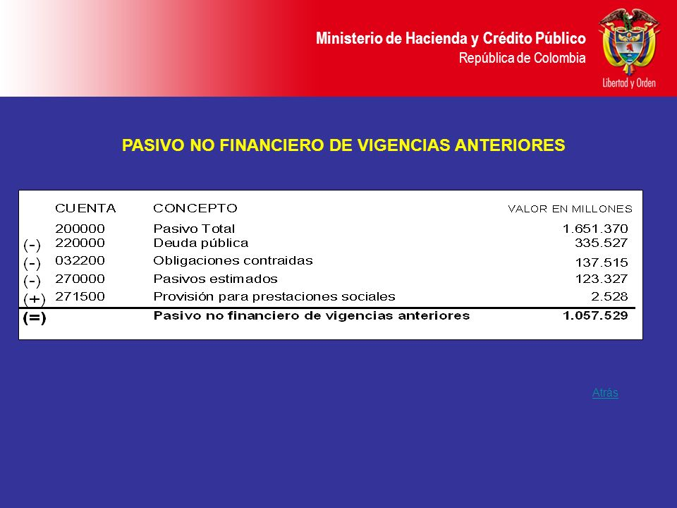 PASIVO NO FINANCIERO DE VIGENCIAS ANTERIORES