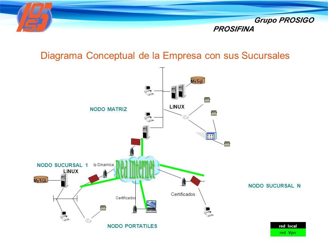 Diagrama Conceptual de la Empresa con sus Sucursales