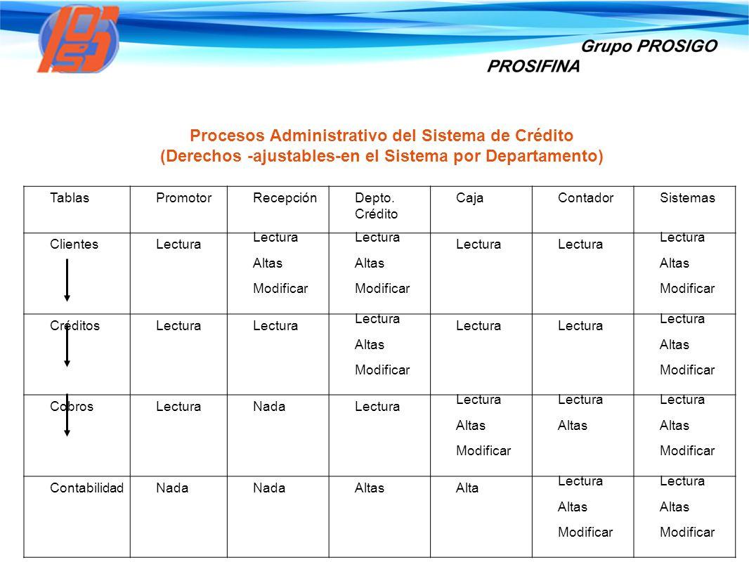 Procesos Administrativo del Sistema de Crédito