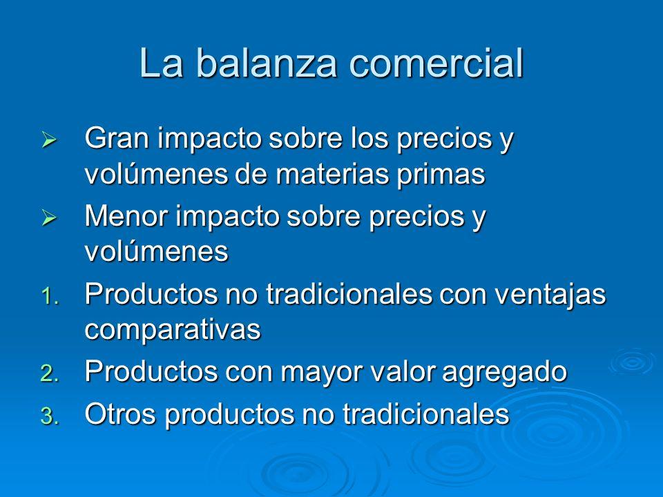 La balanza comercial Gran impacto sobre los precios y volúmenes de materias primas. Menor impacto sobre precios y volúmenes.