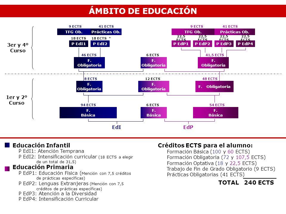 ÁMBITO DE EDUCACIÓN Educación Infantil Educación Primaria