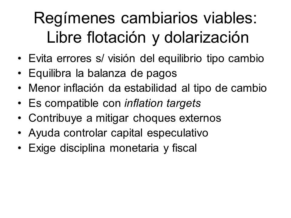 Regímenes cambiarios viables: Libre flotación y dolarización