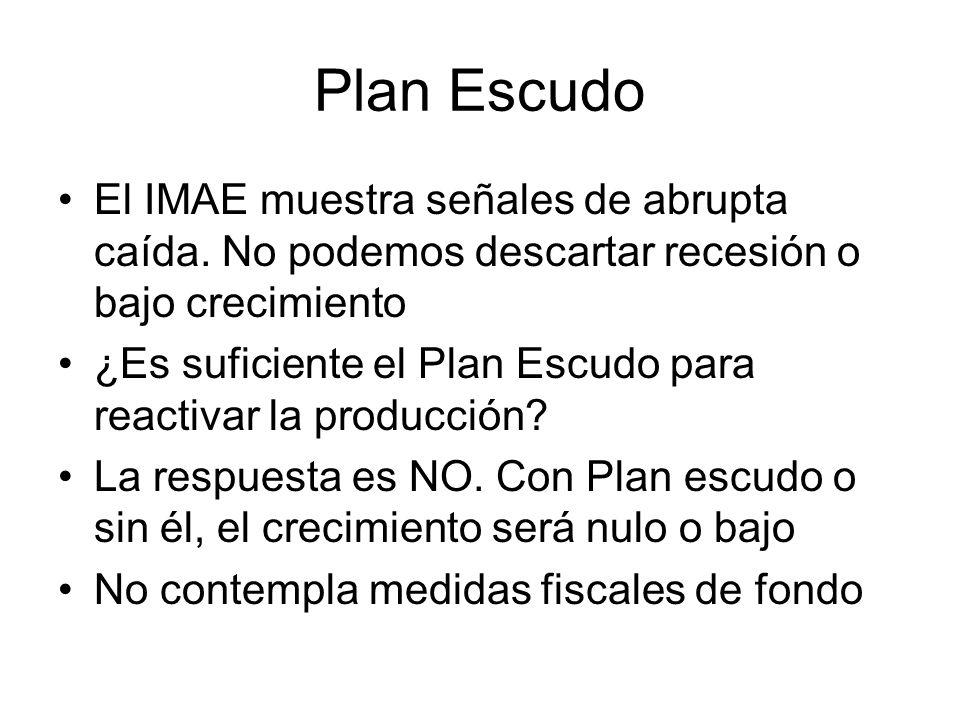 Plan Escudo El IMAE muestra señales de abrupta caída. No podemos descartar recesión o bajo crecimiento.