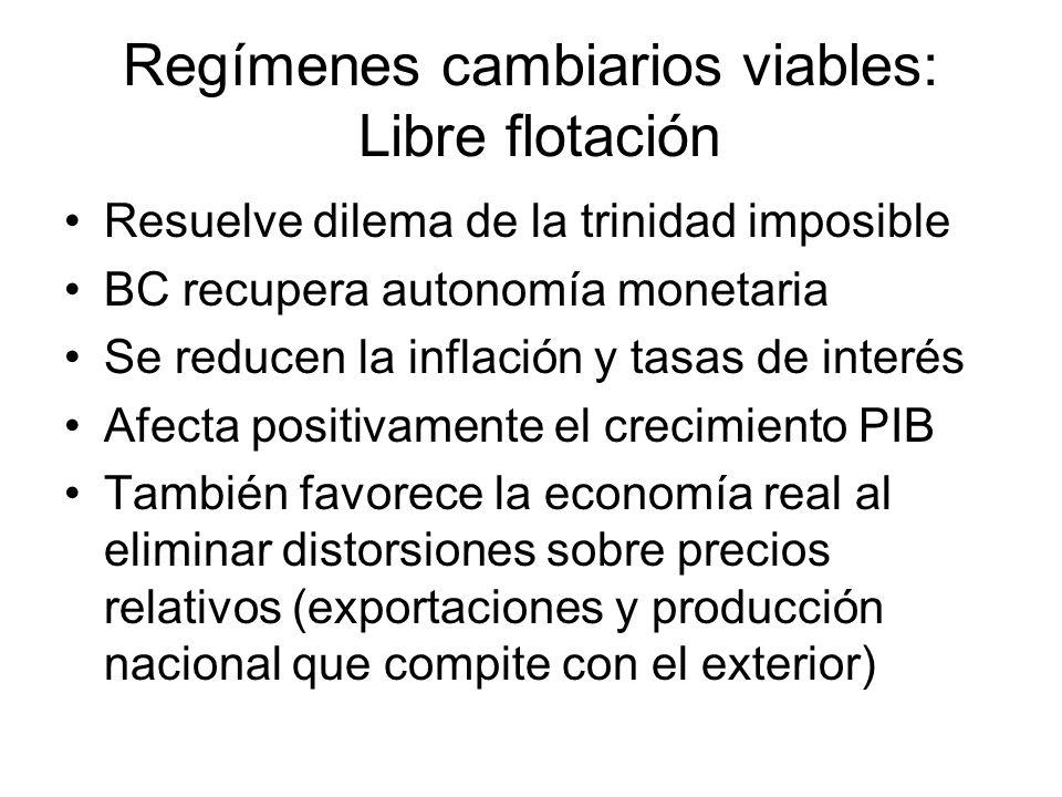 Regímenes cambiarios viables: Libre flotación