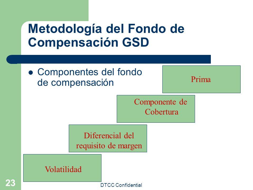 Metodología del Fondo de Compensación GSD