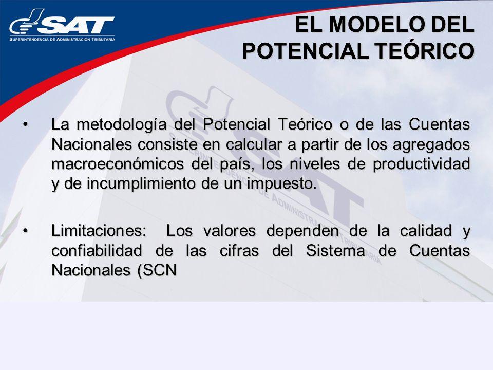EL MODELO DEL POTENCIAL TEÓRICO