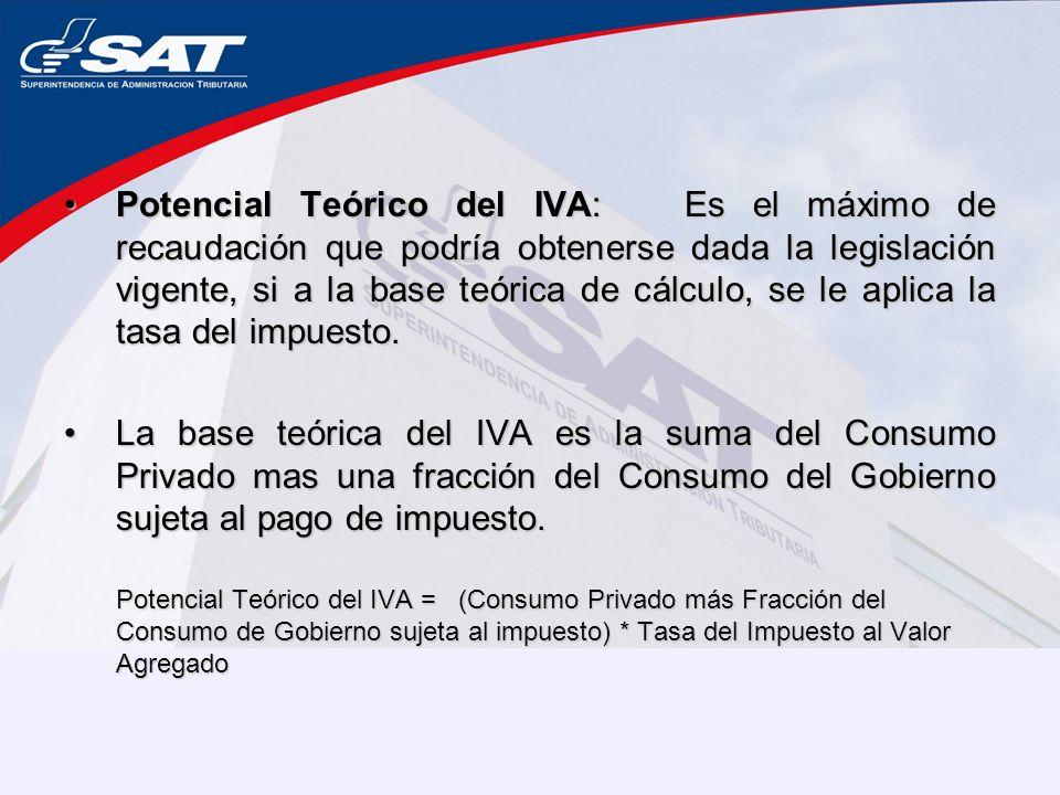 Potencial Teórico del IVA: Es el máximo de recaudación que podría obtenerse dada la legislación vigente, si a la base teórica de cálculo, se le aplica la tasa del impuesto.