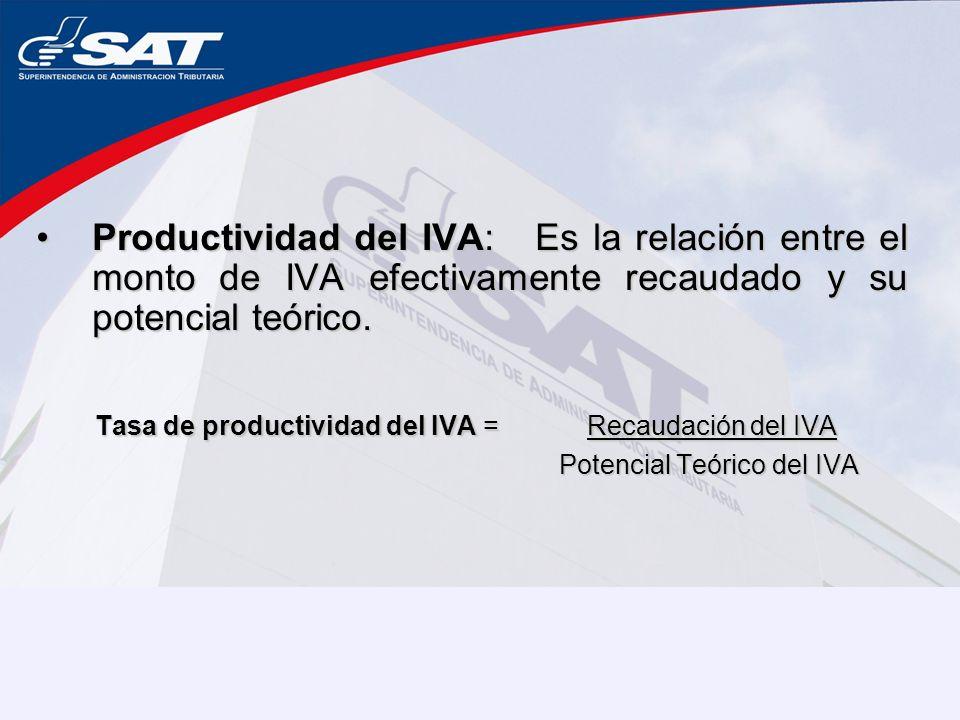 Tasa de productividad del IVA = Recaudación del IVA