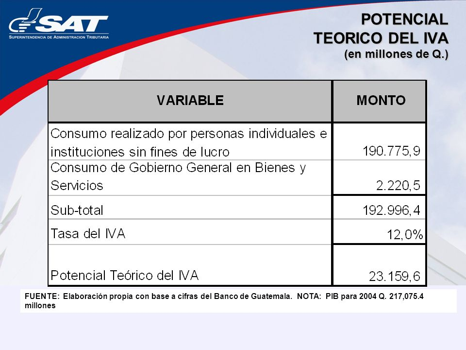 POTENCIAL TEORICO DEL IVA (en millones de Q.)