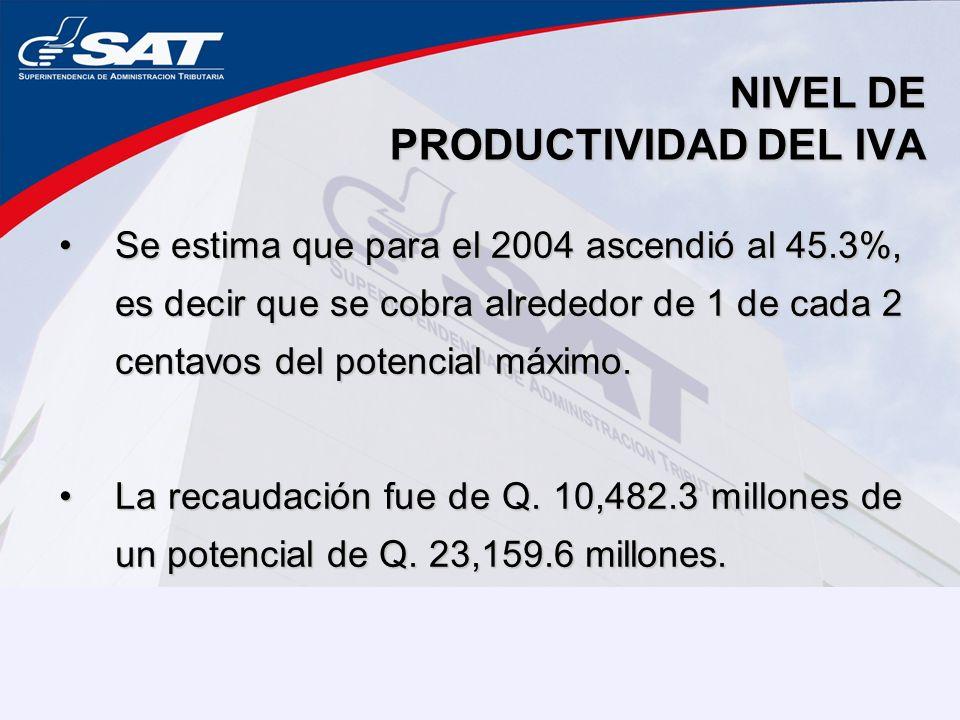 NIVEL DE PRODUCTIVIDAD DEL IVA