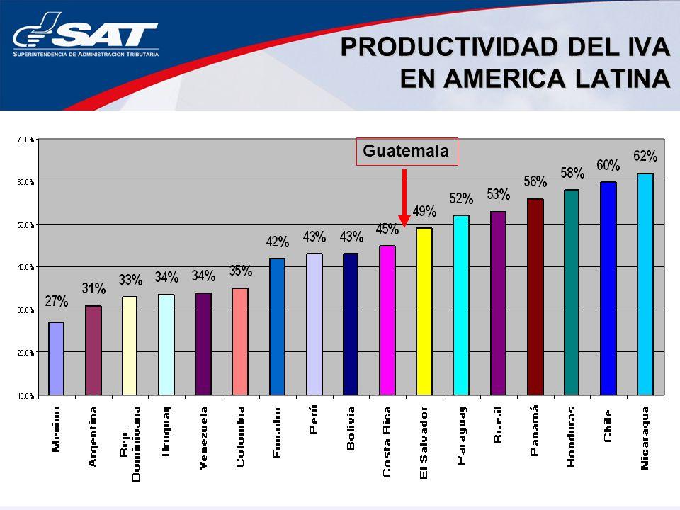 PRODUCTIVIDAD DEL IVA EN AMERICA LATINA