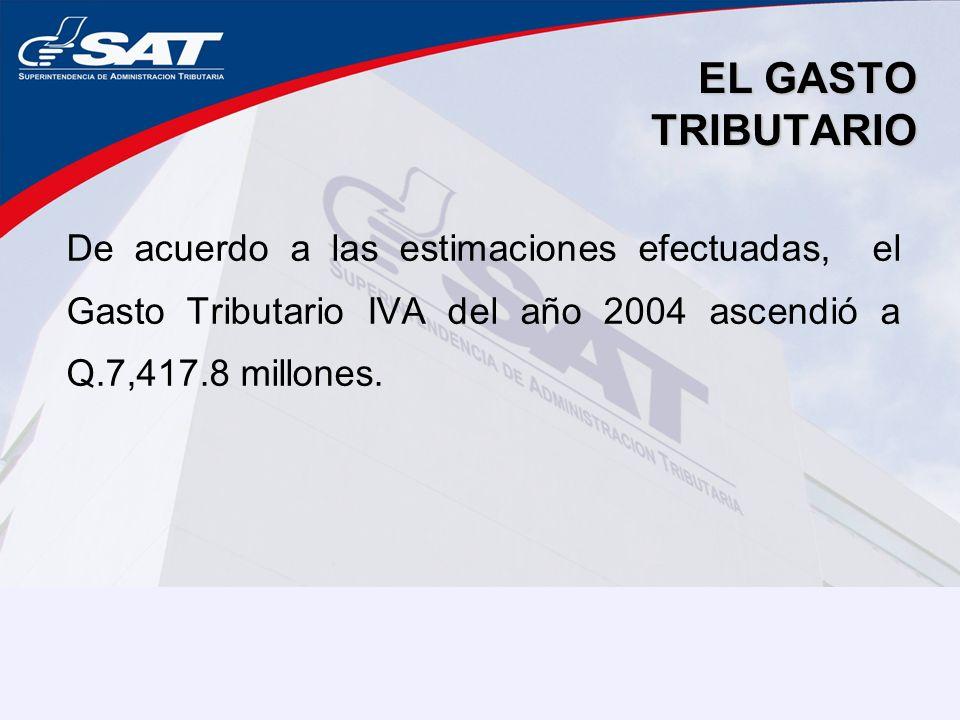 EL GASTO TRIBUTARIO De acuerdo a las estimaciones efectuadas, el Gasto Tributario IVA del año 2004 ascendió a Q.7,417.8 millones.
