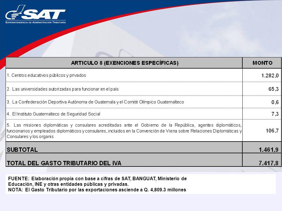 FUENTE: Elaboración propia con base a cifras de SAT, BANGUAT, Ministerio de