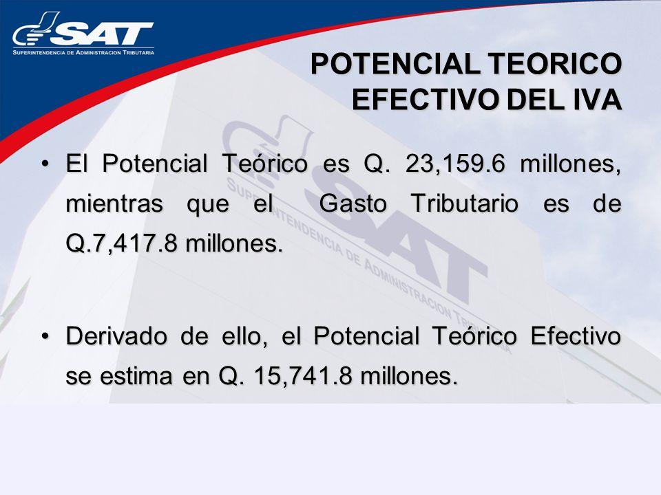 POTENCIAL TEORICO EFECTIVO DEL IVA