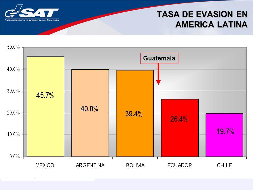 TASA DE EVASION EN AMERICA LATINA