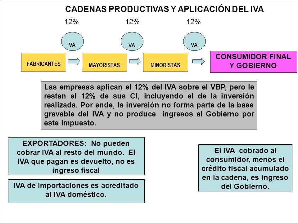 CADENAS PRODUCTIVAS Y APLICACIÓN DEL IVA