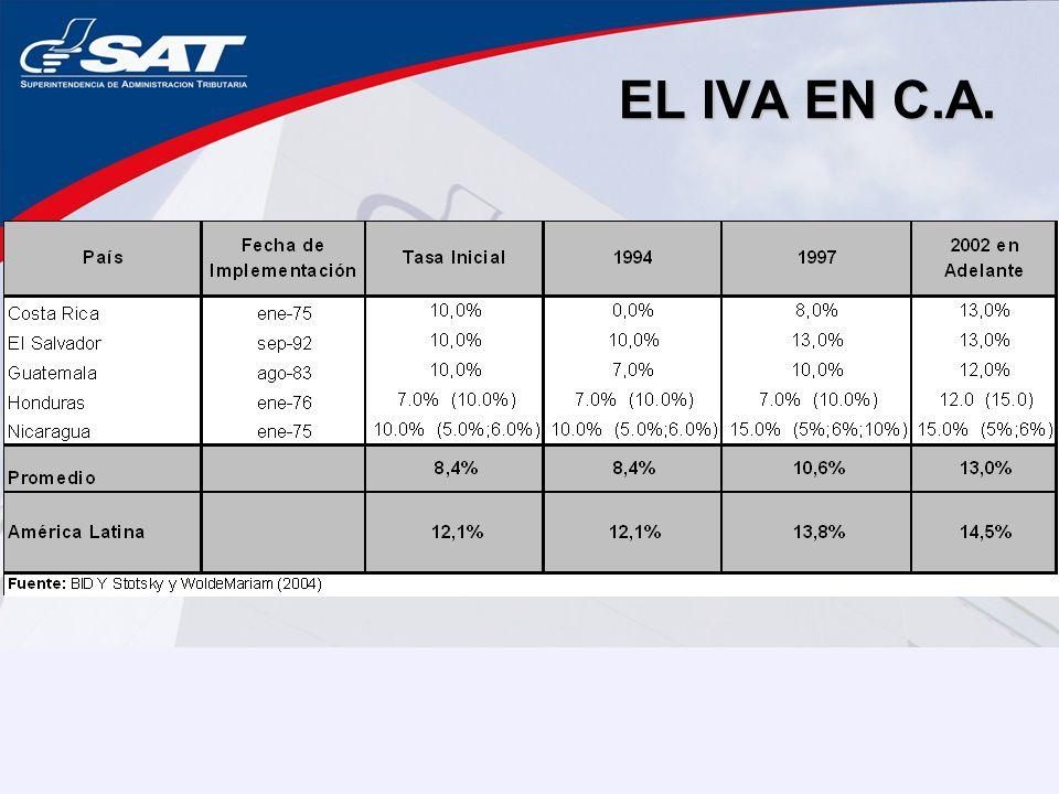 EL IVA EN C.A.