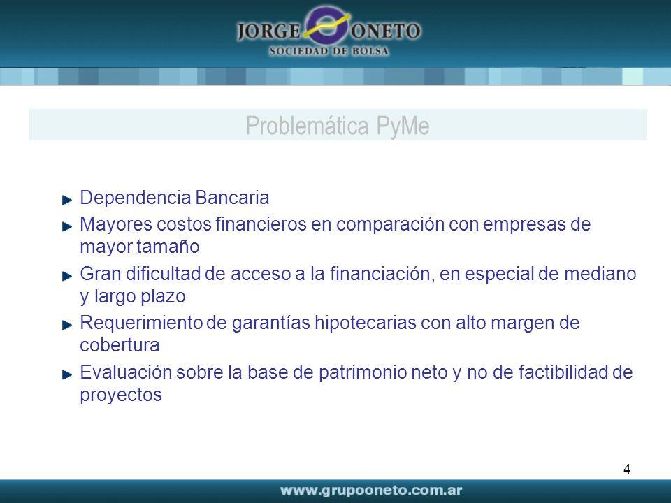 Problemática PyMe Dependencia Bancaria