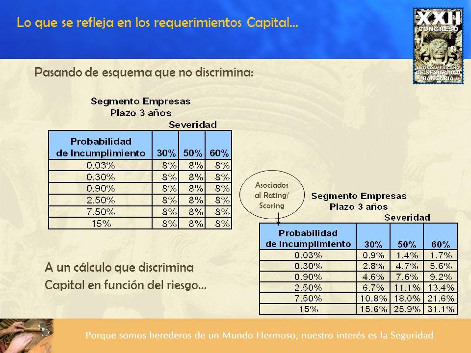 Lo que se refleja en los requerimientos Capital...
