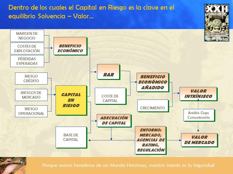 Dentro de los cuales el Capital en Riesgo es la clave en el equilibrio Solvencia – Valor…