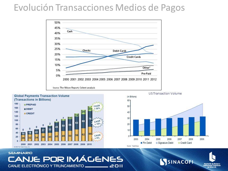 Evolución Transacciones Medios de Pagos