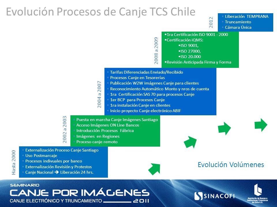 Evolución Procesos de Canje TCS Chile
