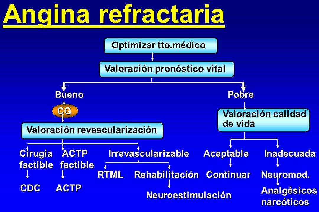 Angina refractaria Optimizar tto.médico Valoración pronóstico vital